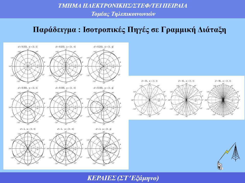 Παράδειγμα : Ισοτροπικές Πηγές σε Γραμμική Διάταξη
