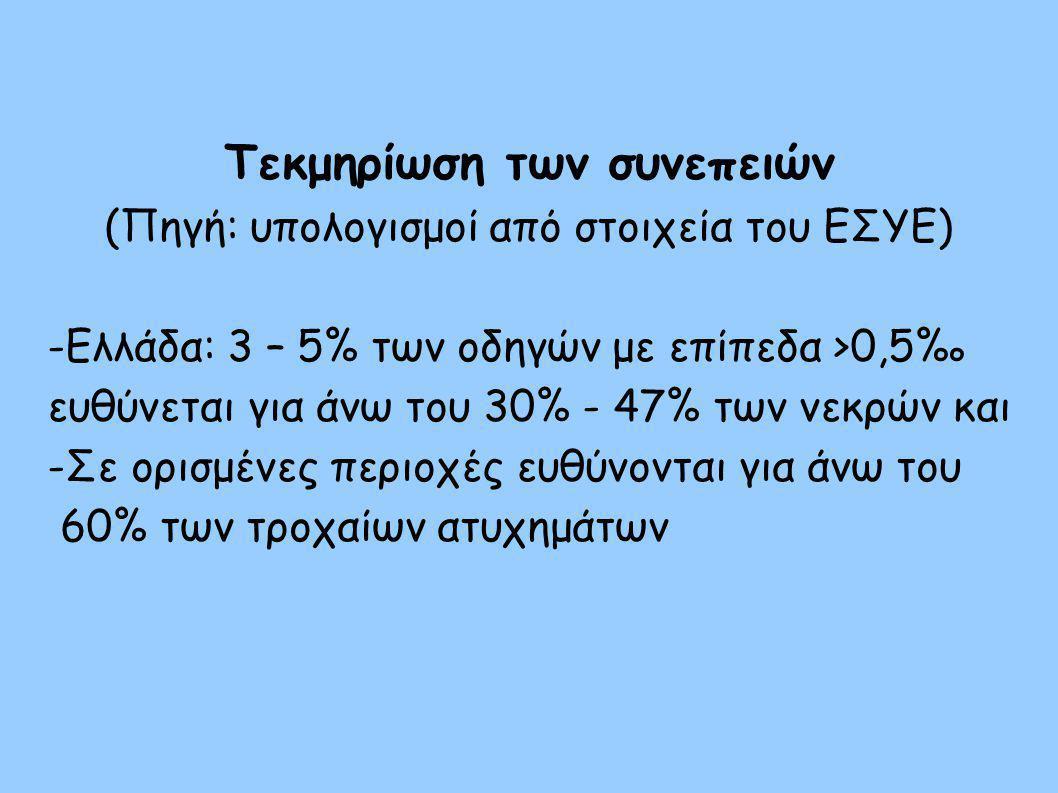 Τεκμηρίωση των συνεπειών (Πηγή: υπολογισμοί από στοιχεία του ΕΣYΕ)