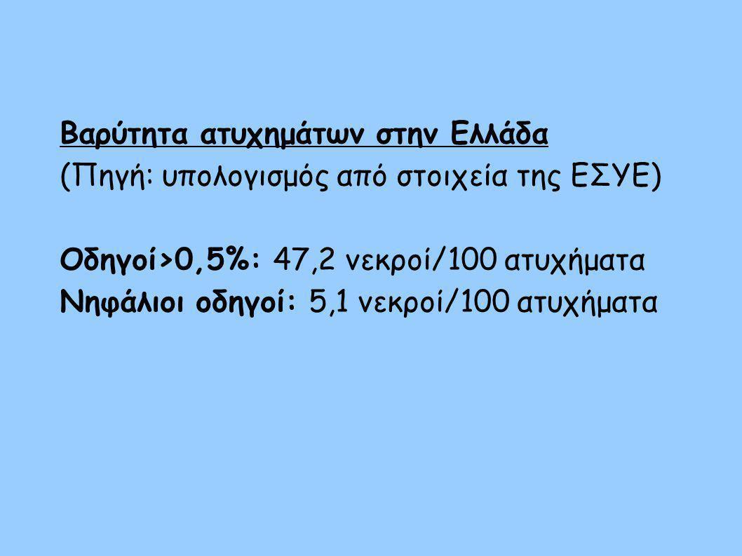 Βαρύτητα ατυχημάτων στην Ελλάδα