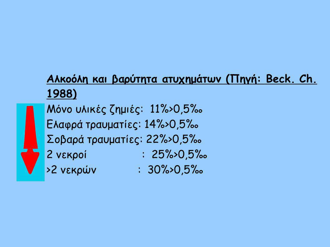 Αλκοόλη και βαρύτητα ατυχημάτων (Πηγή: Beck. Ch. 1988)