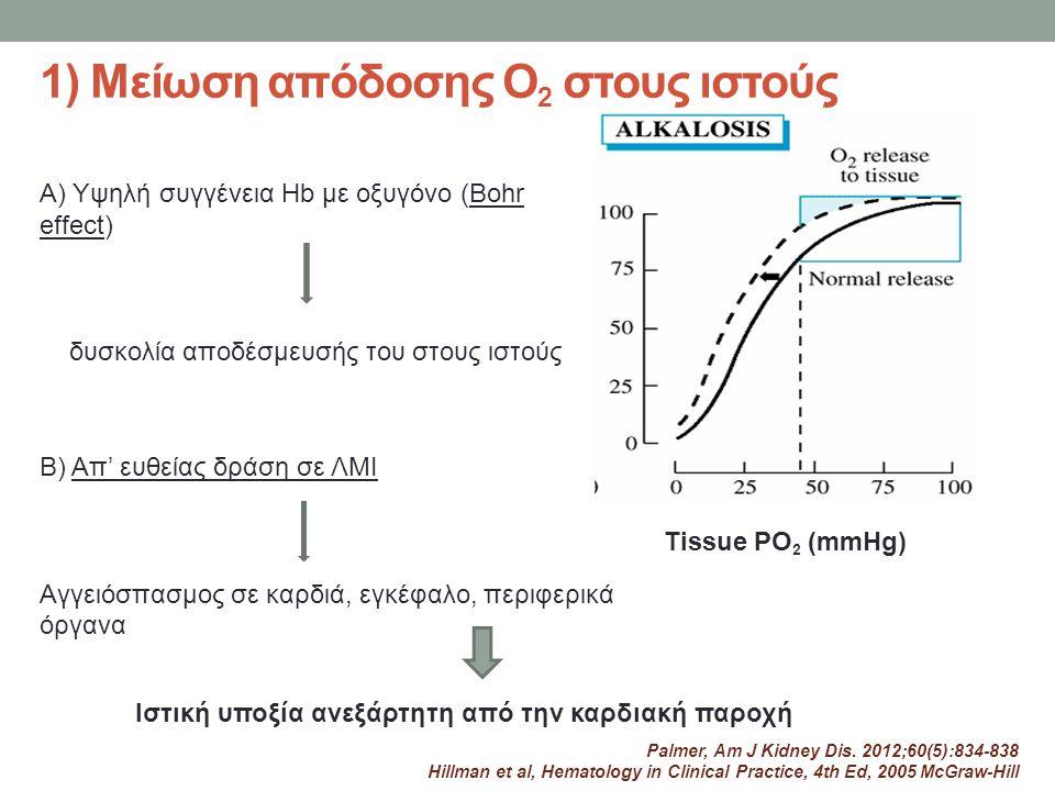 1) Μείωση απόδοσης Ο2 στους ιστούς