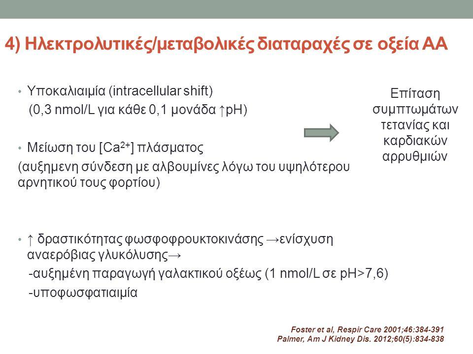 4) Ηλεκτρολυτικές/μεταβολικές διαταραχές σε οξεία ΑΑ