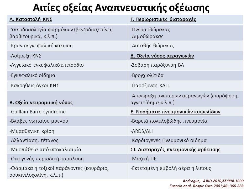 Αιτίες οξείας Αναπνευστικής οξέωσης