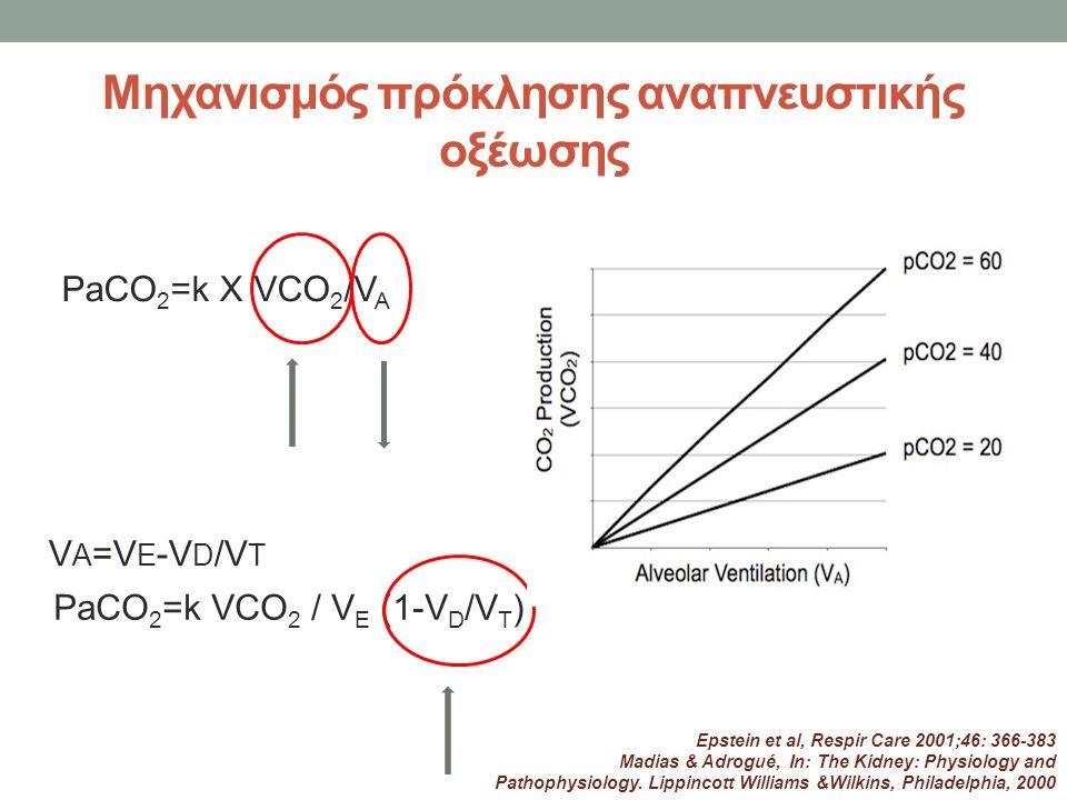 Μηχανισμός πρόκλησης αναπνευστικής οξέωσης