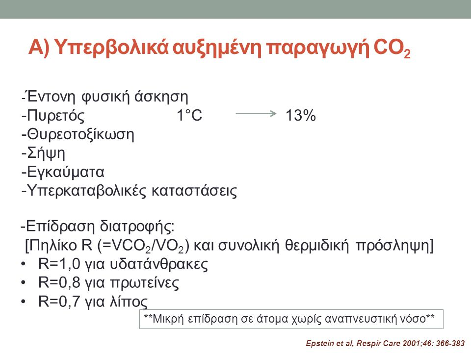Α) Υπερβολικά αυξημένη παραγωγή CO2