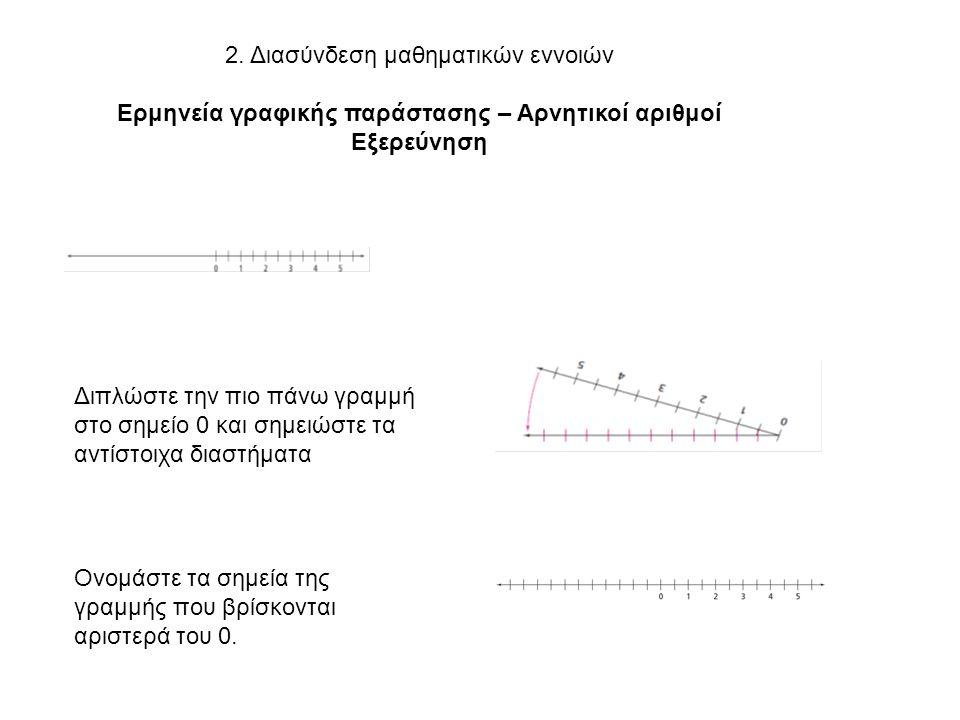 2. Διασύνδεση μαθηματικών εννοιών