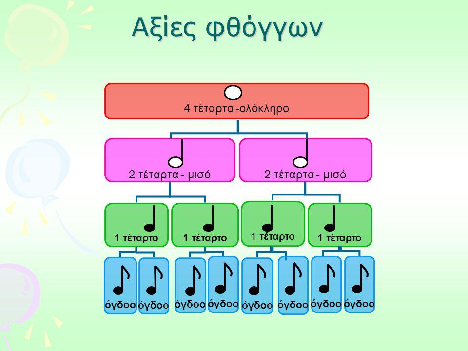 Αξίες φθόγγων 4 τέταρτα -ολόκληρο 2 τέταρτα - μισό 1 τέταρτο 1 τέταρτο