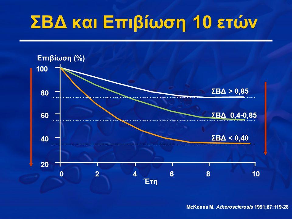 ΣΒΔ και Επιβίωση 10 ετών Έτη Επιβίωση (%) ΣΒΔ > 0,85 ΣΒΔ 0,4-0,85