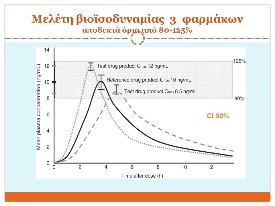 Μελέτη βιοϊσοδυναμίας 3 φαρμάκων αποδεκτά όρια από 80-125%