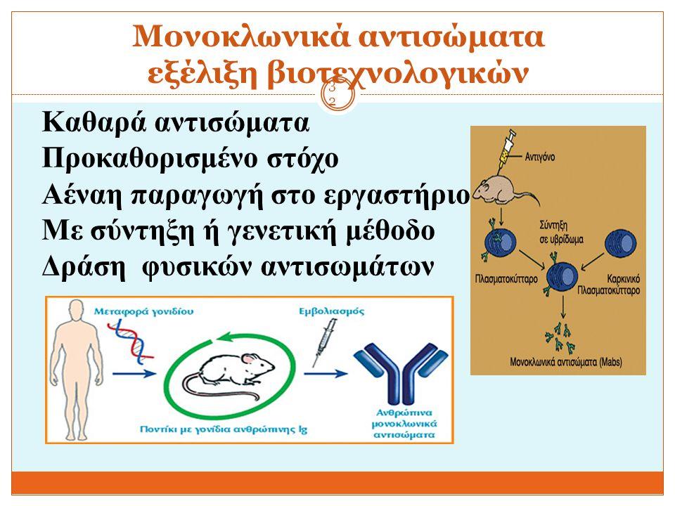 Μονοκλωνικά αντισώματα εξέλιξη βιοτεχνολογικών