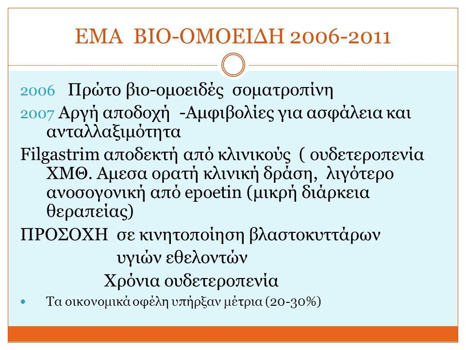 EMA ΒΙΟ-ΟΜΟΕΙΔΗ 2006-2011 Πρώτο βιο-ομοειδές σοματροπίνη