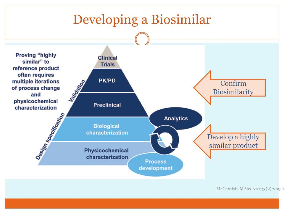 Developing a Biosimilar