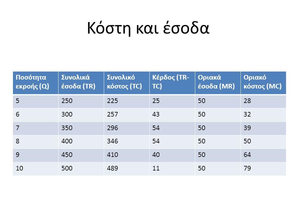 Κόστη και έσοδα Ποσότητα εκροής (Q) Συνολικά έσοδα (TR)