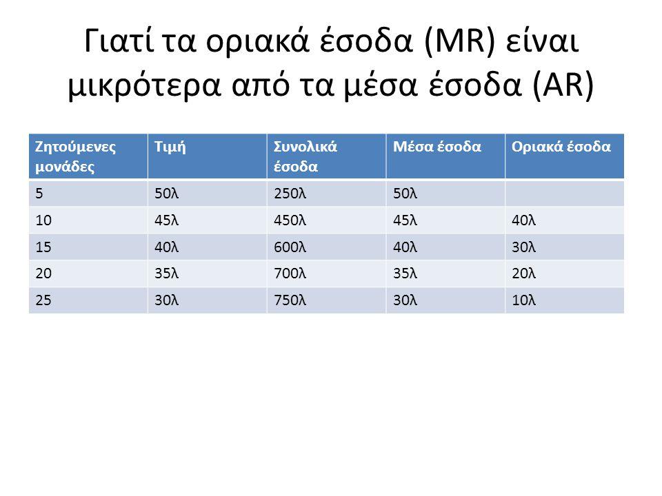Γιατί τα οριακά έσοδα (MR) είναι μικρότερα από τα μέσα έσοδα (AR)