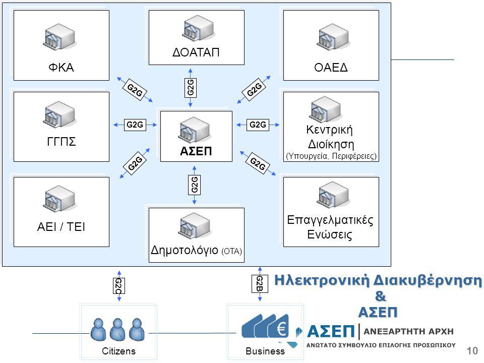 Ηλεκτρονική Διακυβέρνηση & ΑΣΕΠ
