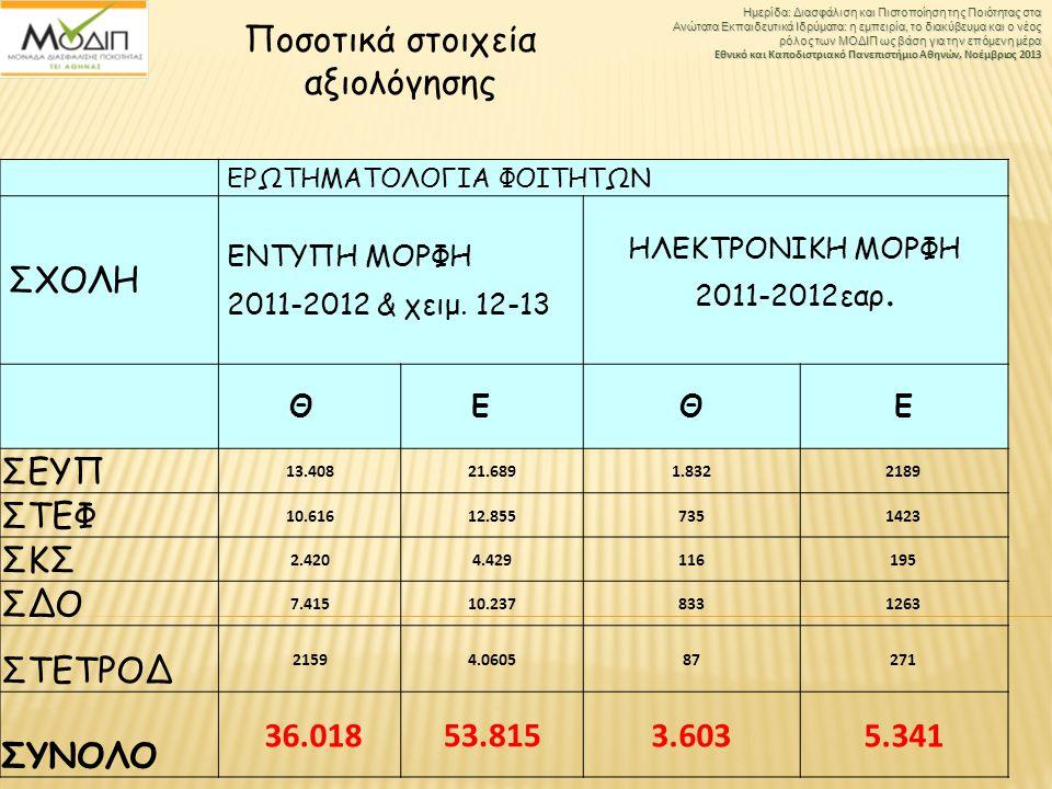 αξιολόγησης ΣΧΟΛΗ ΣΕΥΠ ΣΤΕΦ ΣΚΣ ΣΔΟ ΣΤΕΤΡΟΔ ΣΥΝΟΛΟ 36.018 53.815 3.603