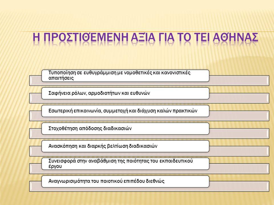 Η προστιθέμενη αξία για το ΤΕΙ Αθήνας