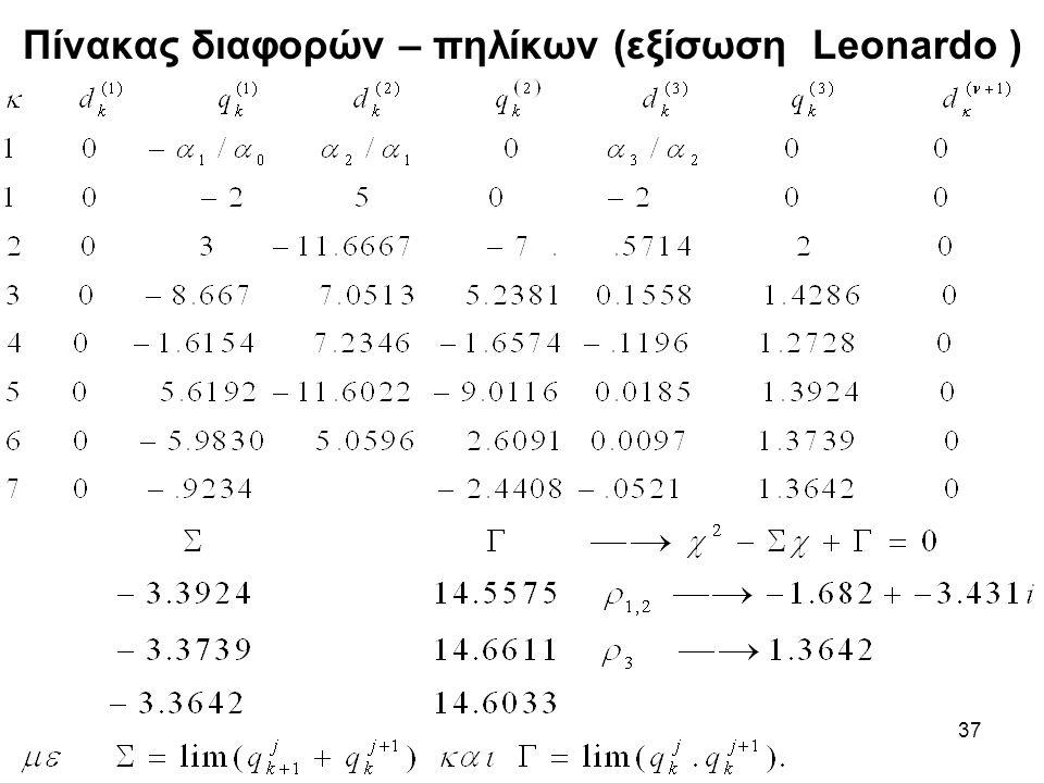 Πίνακας διαφορών – πηλίκων (εξίσωση Leonardo )