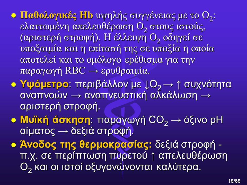 Μυϊκή άσκηση: παραγωγή CO2 → όξινο pH αίματος → δεξιά στροφή.
