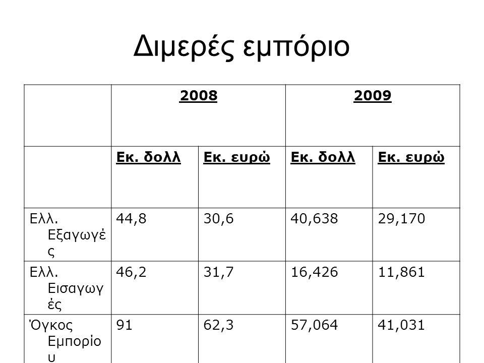 Διμερές εμπόριο 2008 2009 Εκ. δολλ Εκ. ευρώ Ελλ. Εξαγωγές 44,8 30,6