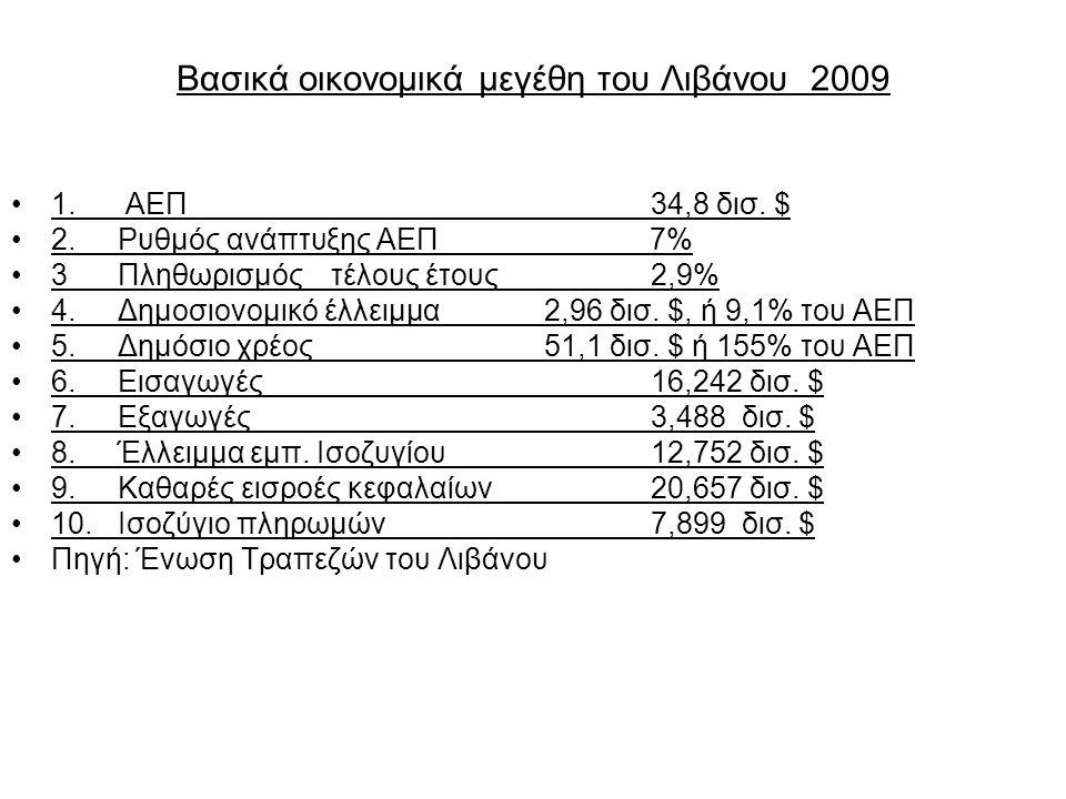 Βασικά οικονομικά μεγέθη του Λιβάνου 2009