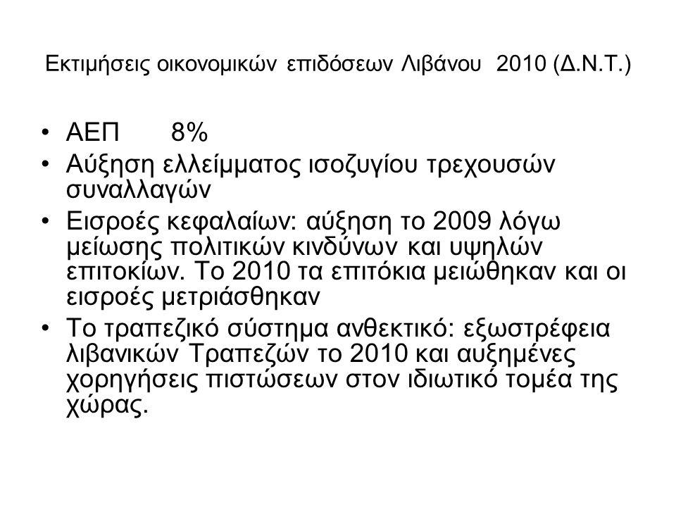 Εκτιμήσεις οικονομικών επιδόσεων Λιβάνου 2010 (Δ.Ν.Τ.)