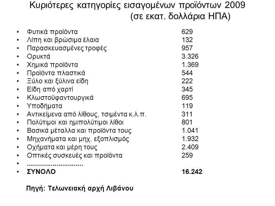 Κυριότερες κατηγορίες εισαγομένων προϊόντων 2009 (σε εκατ