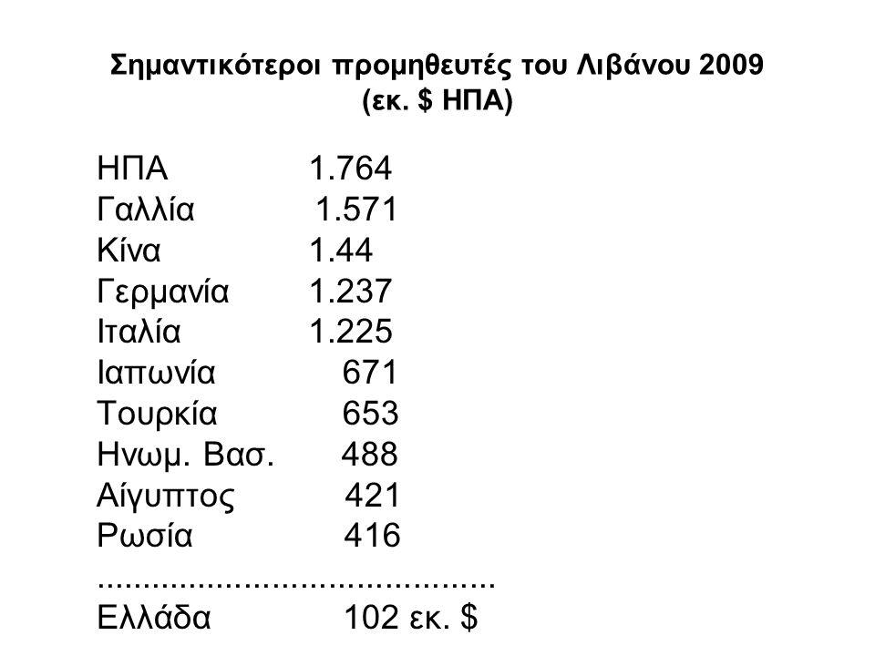 Σημαντικότεροι προμηθευτές του Λιβάνου 2009 (εκ. $ ΗΠΑ)