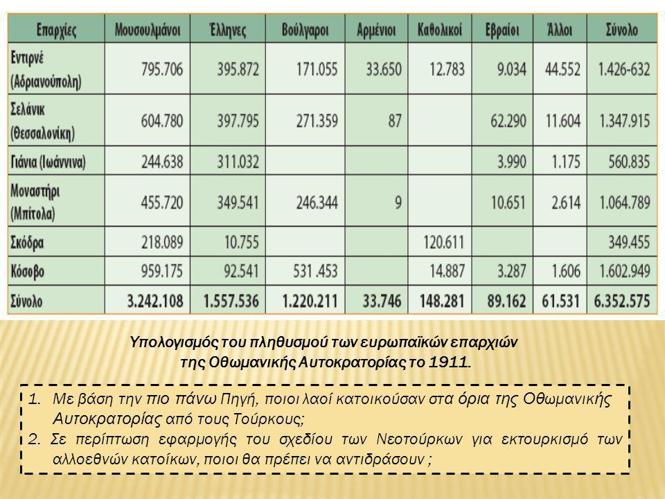 Υπολογισμός του πληθυσμού των ευρωπαϊκών επαρχιών