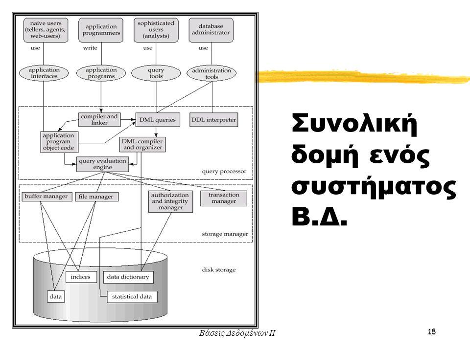 Συνολική δομή ενός συστήματος Β.Δ.