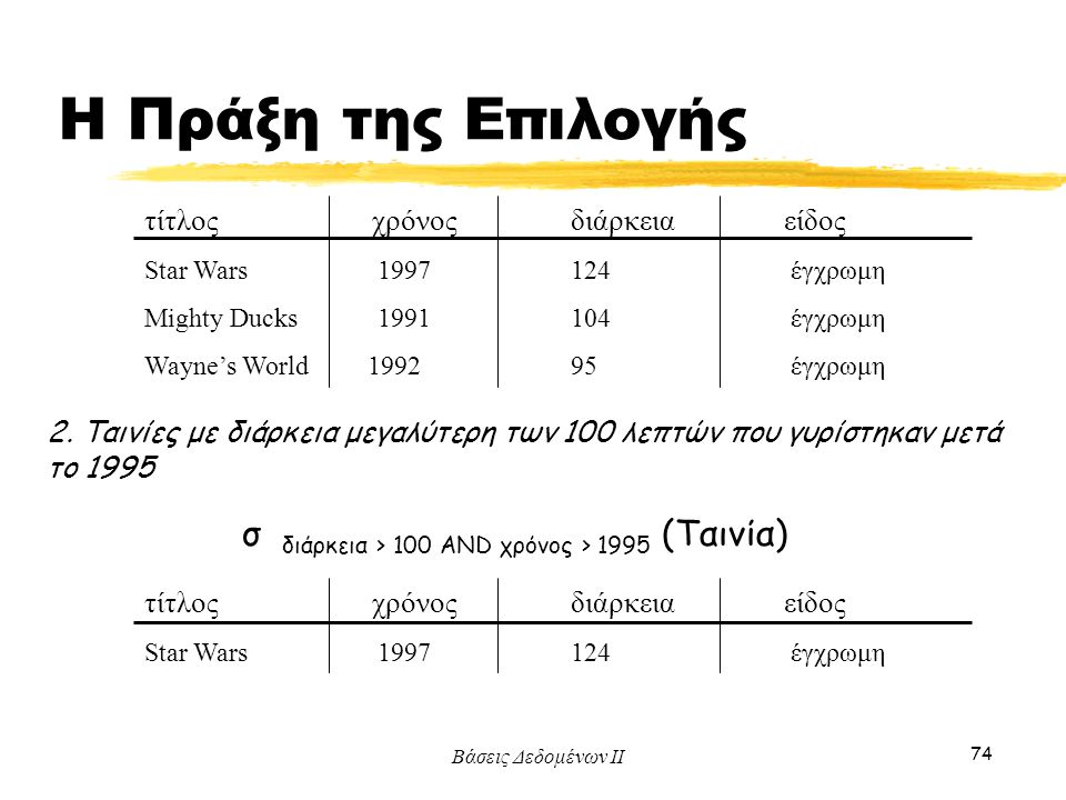Η Πράξη της Επιλογής σ διάρκεια > 100 AND χρόνος > 1995 (Ταινία)
