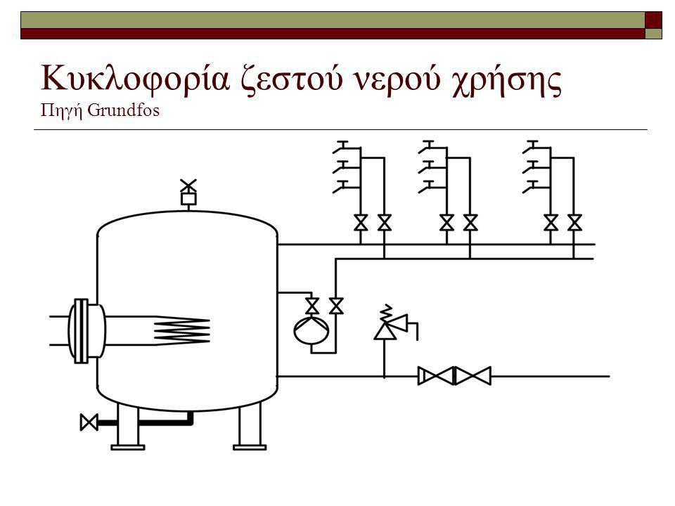 Κυκλοφορία ζεστού νερού χρήσης Πηγή Grundfos
