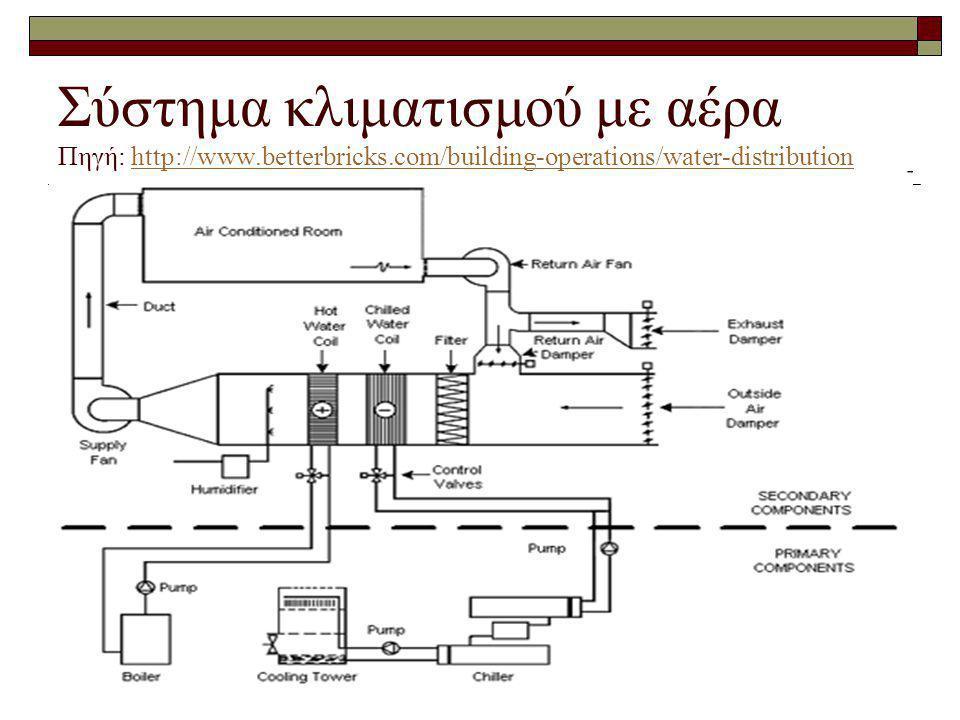 Σύστημα κλιματισμού με αέρα Πηγή: http://www. betterbricks