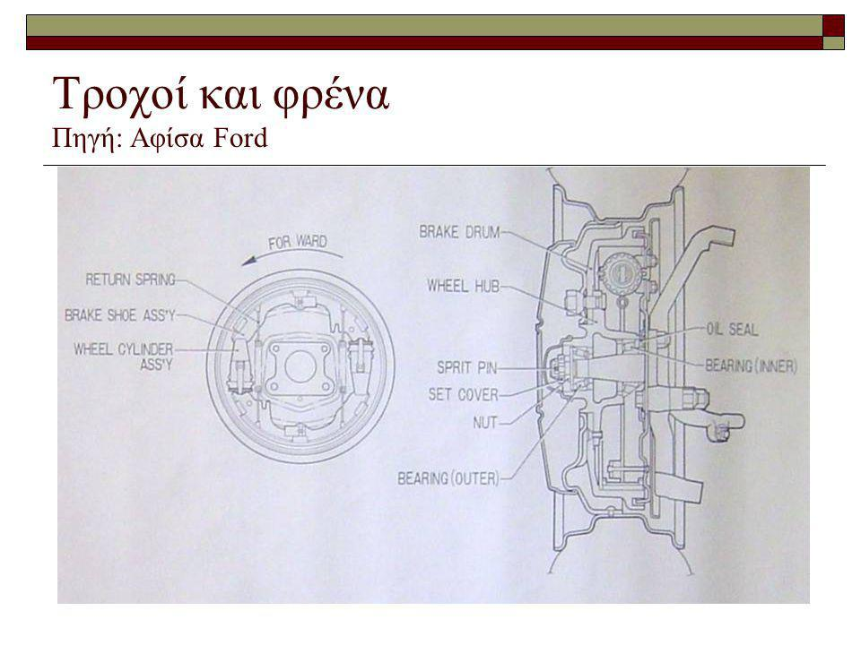 Τροχοί και φρένα Πηγή: Αφίσα Ford