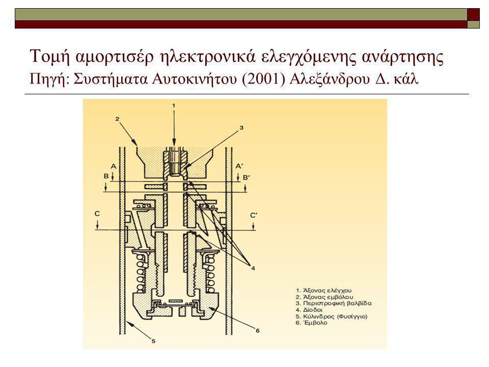 Τομή αμορτισέρ ηλεκτρονικά ελεγχόμενης ανάρτησης Πηγή: Συστήματα Αυτοκινήτου (2001) Αλεξάνδρου Δ.