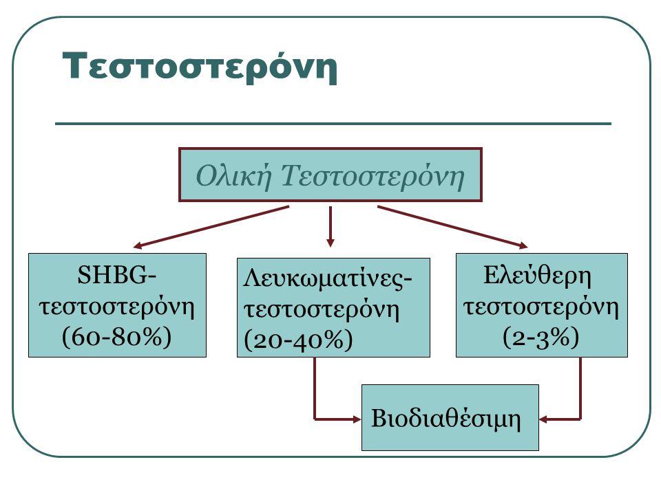 Τεστοστερόνη Ολική Τεστοστερόνη SHBG- τεστοστερόνη (60-80%) Ελεύθερη