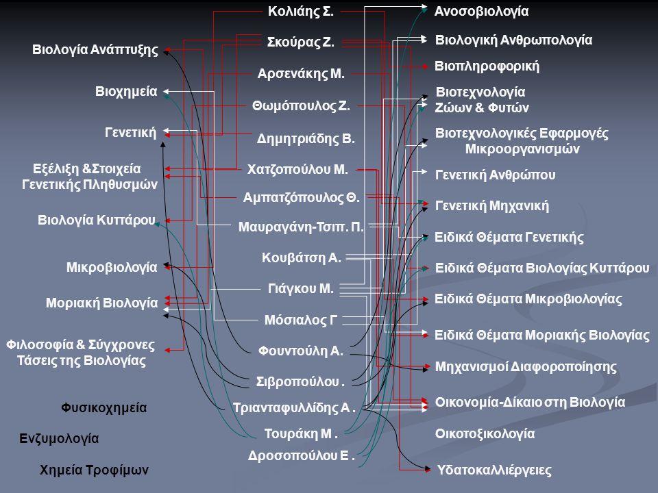 Βιολογική Ανθρωπολογία Βιολογία Ανάπτυξης Βιοπληροφορική