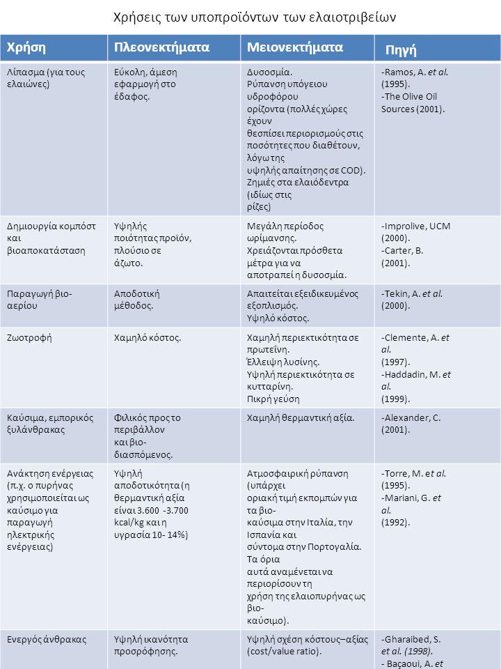 Χρήσεις των υποπροϊόντων των ελαιοτριβείων