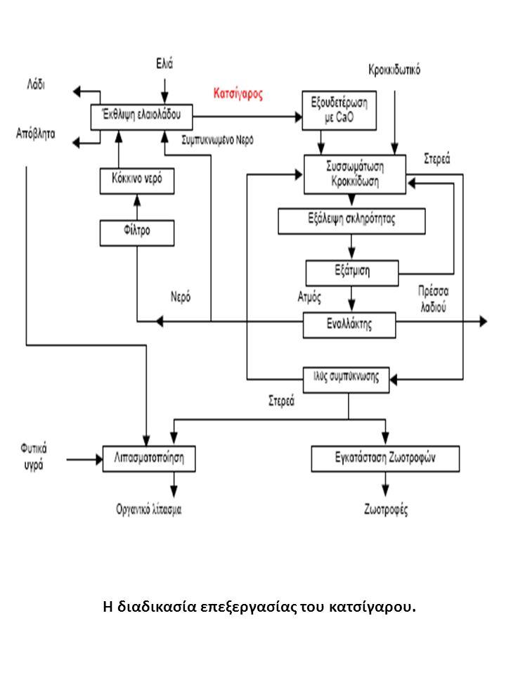 Η διαδικασία επεξεργασίας του κατσίγαρου.