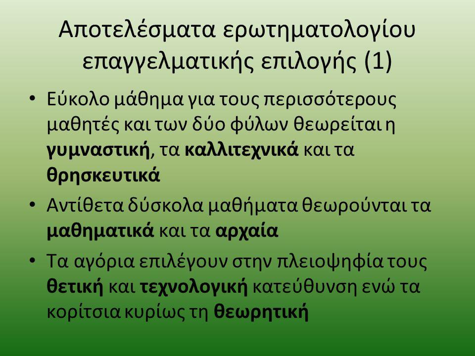 Αποτελέσματα ερωτηματολογίου επαγγελματικής επιλογής (1)