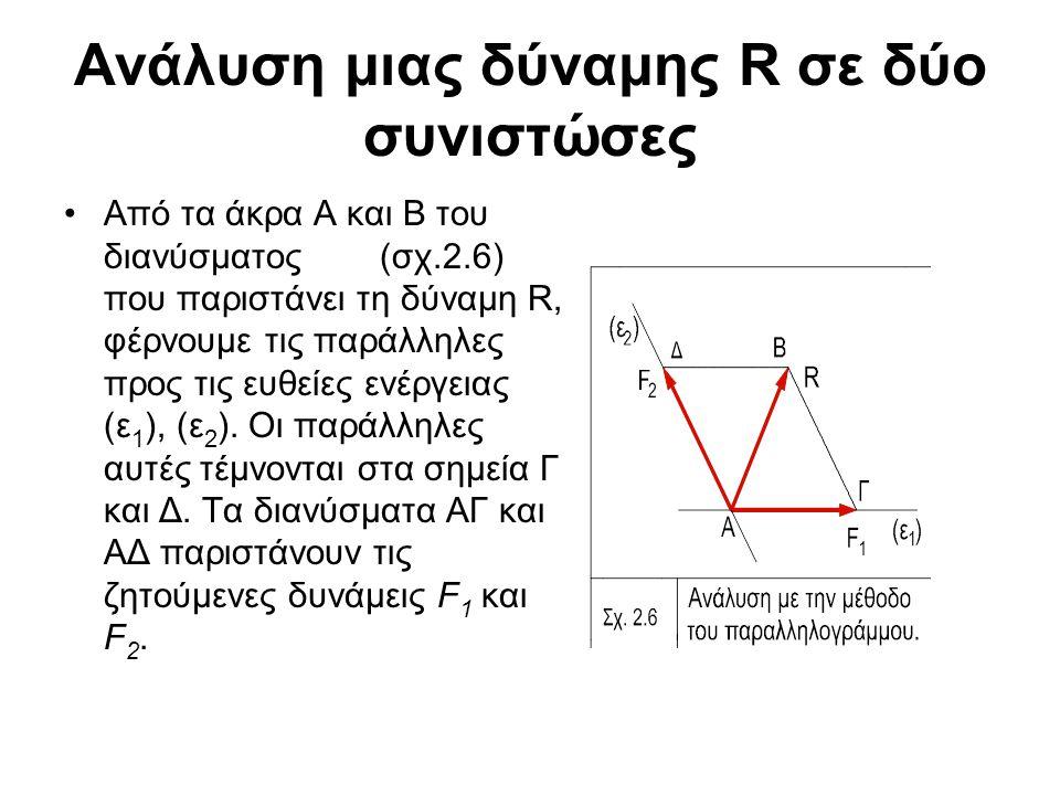 Ανάλυση μιας δύναμης R σε δύο συνιστώσες