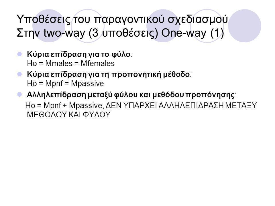 Υποθέσεις του παραγοντικού σχεδιασμού Στην two-way (3 υποθέσεις) One-way (1)