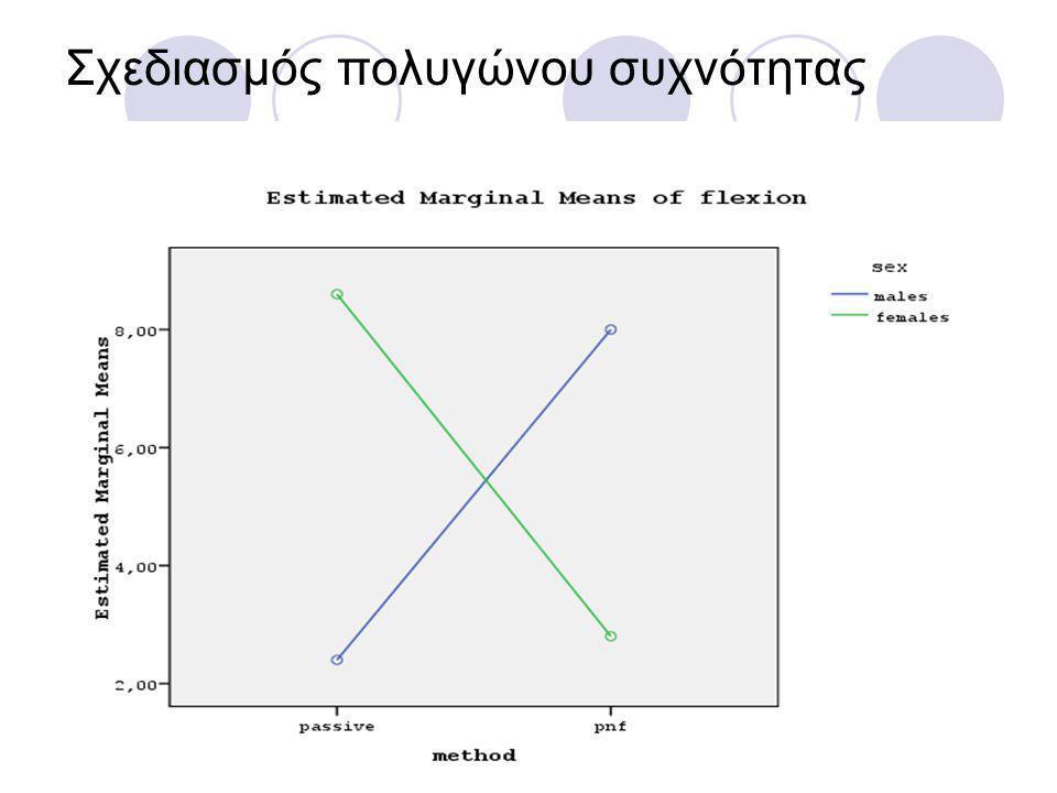 Σχεδιασμός πολυγώνου συχνότητας