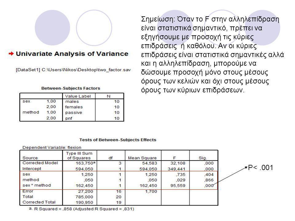 Σημείωση: Όταν το F στην αλληλεπίδραση είναι στατιστικά σημαντικό, πρέπει να εξηγήσουμε με προσοχή τις κύριες επιδράσεις ή καθόλου. Αν οι κύριες επιδράσεις είναι στατιστικά σημαντικές αλλά και η αλληλεπίδραση, μπορούμε να δώσουμε προσοχή μόνο στους μέσους όρους των κελιών και όχι στους μέσους όρους των κύριων επιδράσεων.