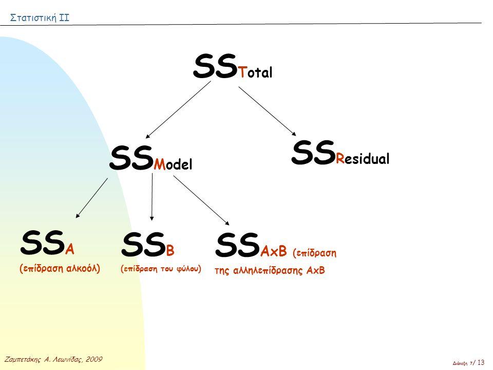 SSΒ (επίδραση του φύλου) SSAxB (επίδραση της αλληλεπίδρασης ΑxB