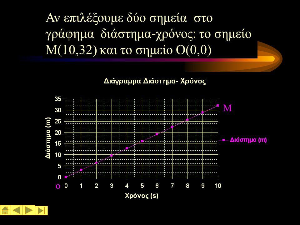 Αν επιλέξουμε δύο σημεία στο γράφημα διάστημα-χρόνος: το σημείο Μ(10,32) και το σημείο Ο(0,0)