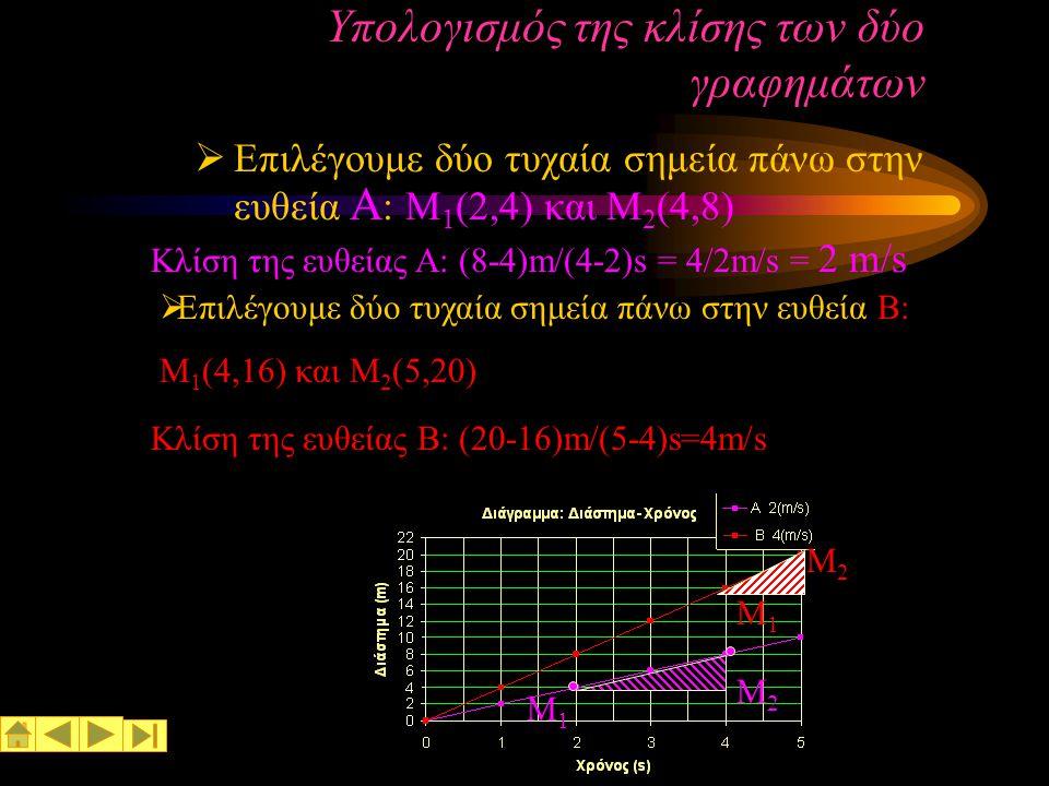 Υπολογισμός της κλίσης των δύο γραφημάτων
