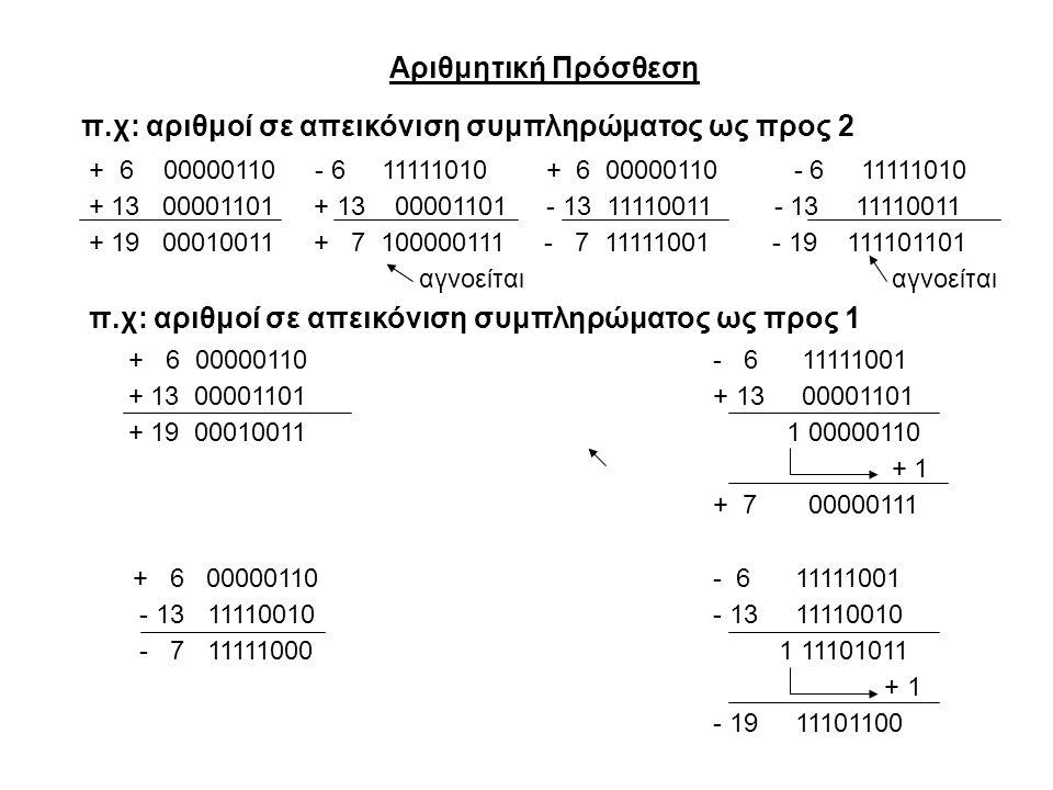 π.χ: αριθμοί σε απεικόνιση συμπληρώματος ως προς 2