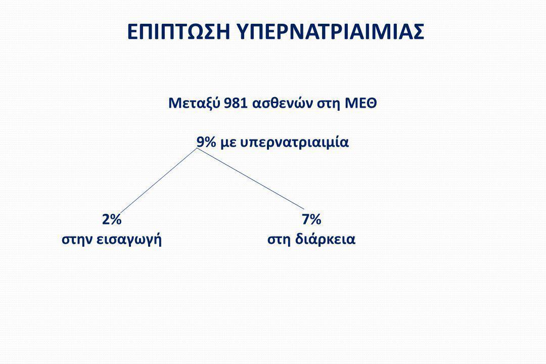 ΕΠΙΠΤΩΣΗ ΥΠΕΡΝΑΤΡΙΑΙΜΙΑΣ