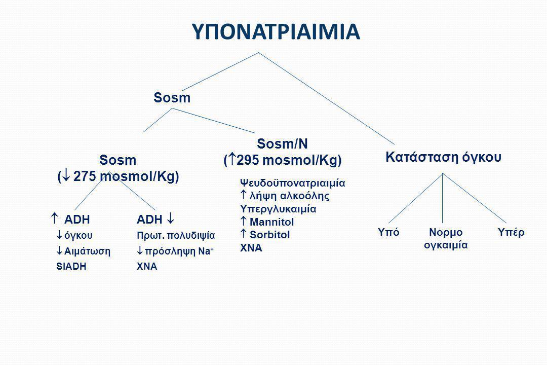ΥΠΟΝΑΤΡΙΑΙΜΙΑ Sosm Sosm/N (295 mosmol/Kg) Sosm ( 275 mosmol/Kg)